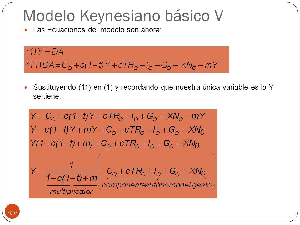 Modelo Keynesiano básico V