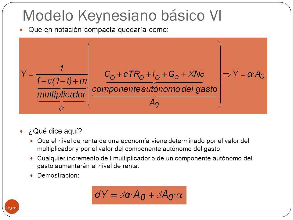 Modelo Keynesiano básico VI