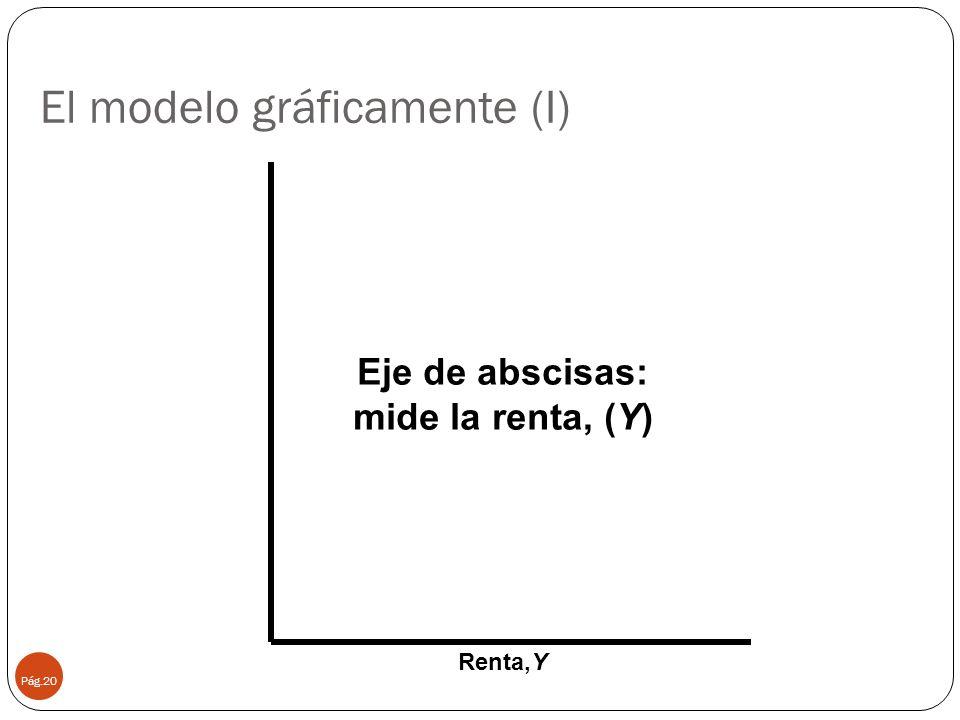 El modelo gráficamente (I)