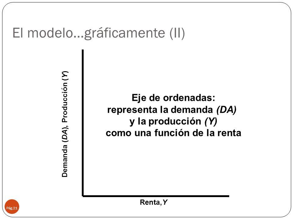 El modelo…gráficamente (II)