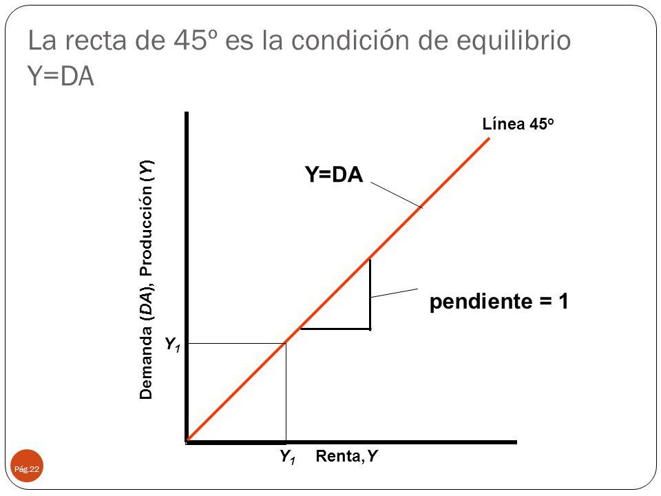 La recta de 45º es la condición de equilibrio Y=DA