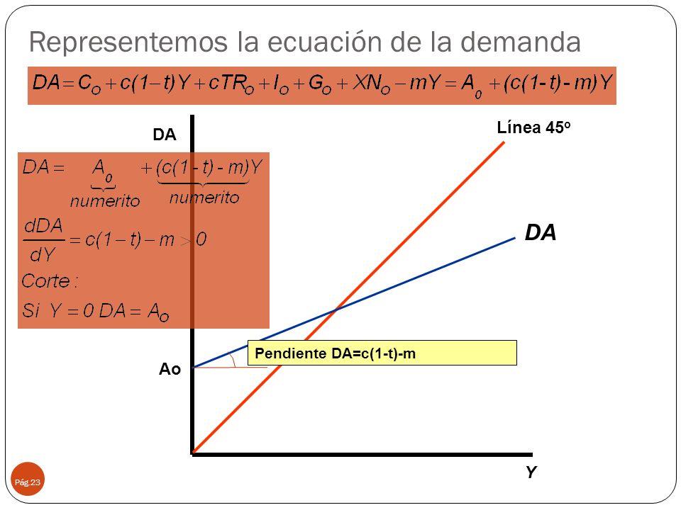 Representemos la ecuación de la demanda