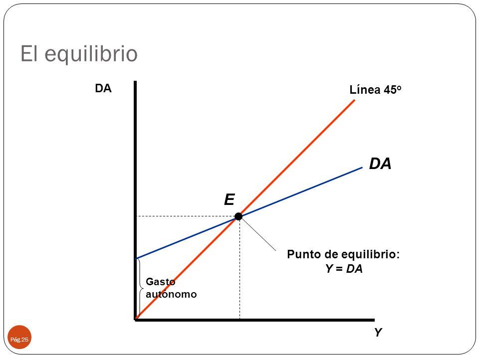 El equilibrio DA E DA Línea 45o Punto de equilibrio: Y = DA Y Gasto