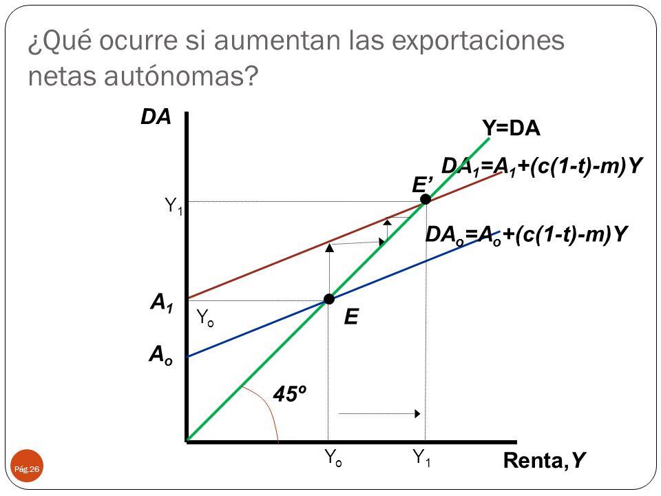 ¿Qué ocurre si aumentan las exportaciones netas autónomas