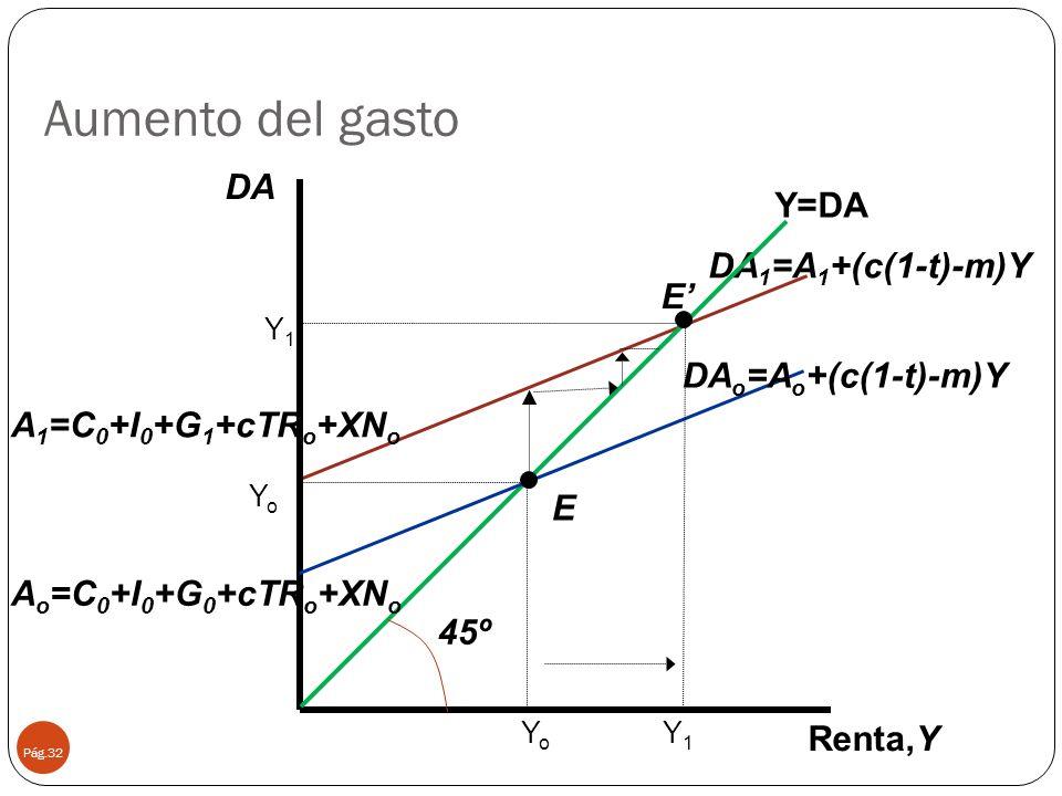 Aumento del gasto DA Y=DA DA1=A1+(c(1-t)-m)Y E' DAo=Ao+(c(1-t)-m)Y