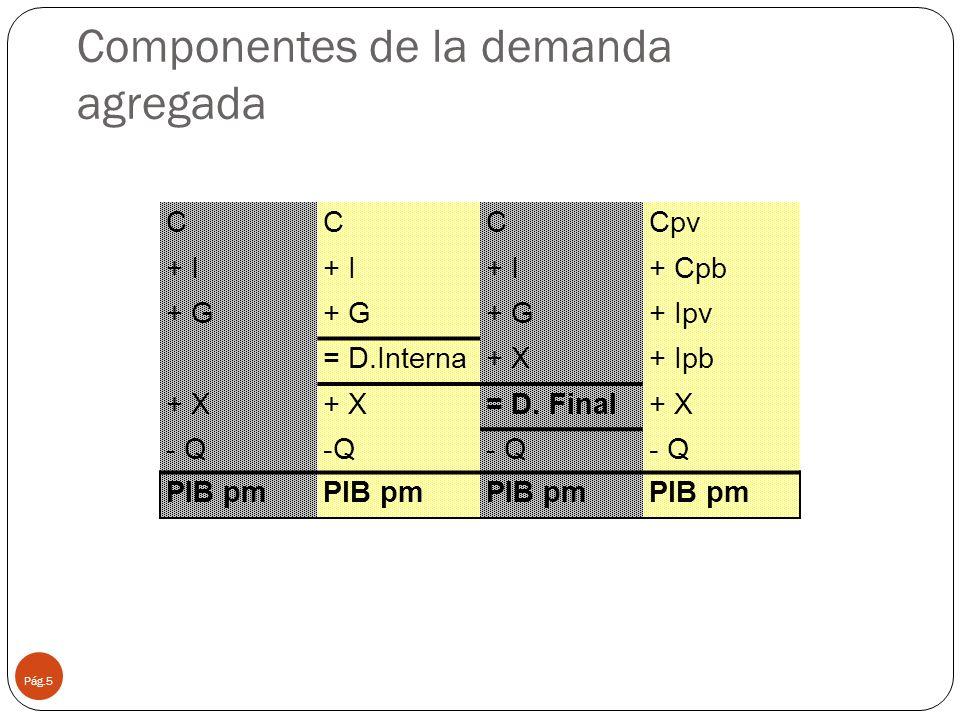 Componentes de la demanda agregada