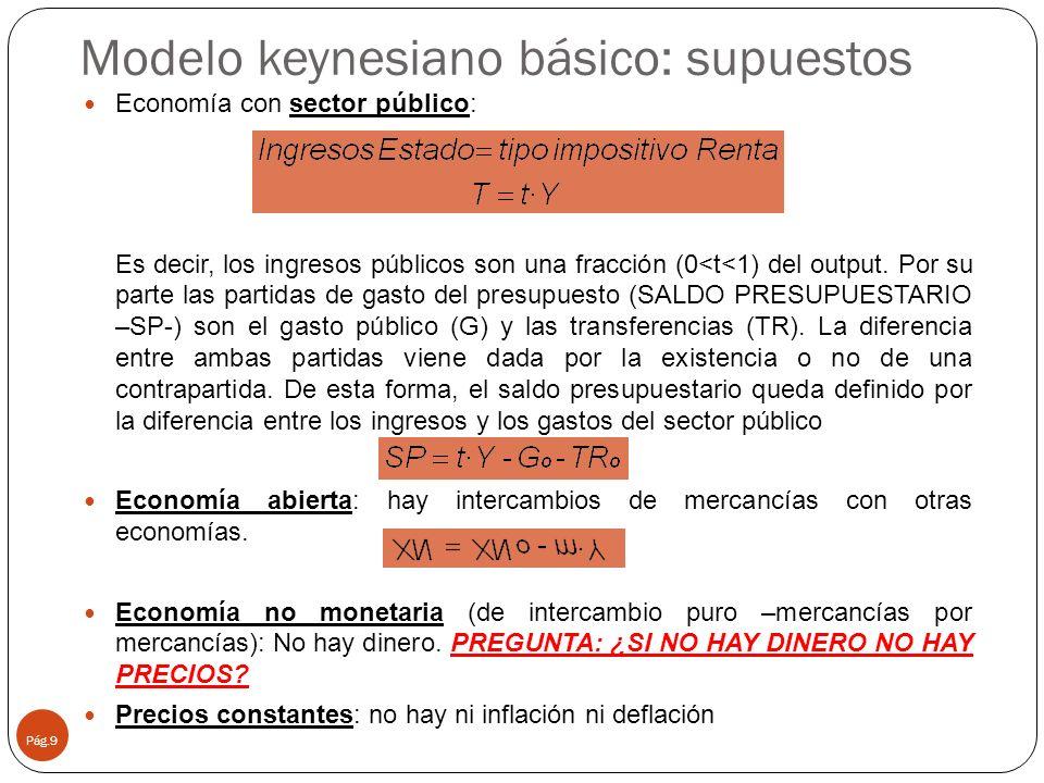 Modelo keynesiano básico: supuestos