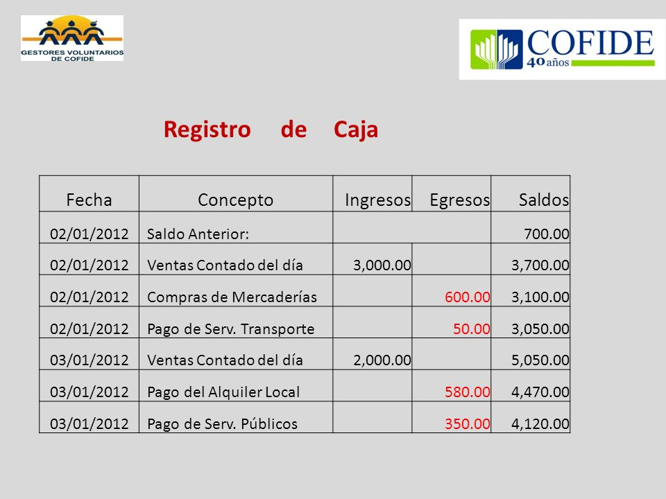 Registro de Caja Fecha Concepto Ingresos Egresos Saldos 02/01/2012