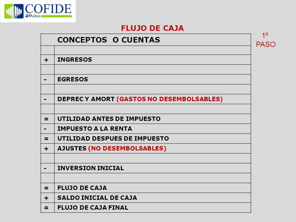 FLUJO DE CAJA CONCEPTOS O CUENTAS 1º PASO + INGRESOS - EGRESOS