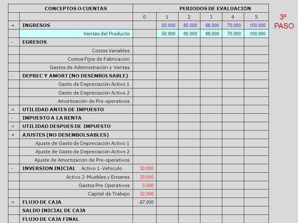 3º PASO CONCEPTOS O CUENTAS PERIODOS DE EVALUACIÓN 1 2 3 4 5 INGRESOS
