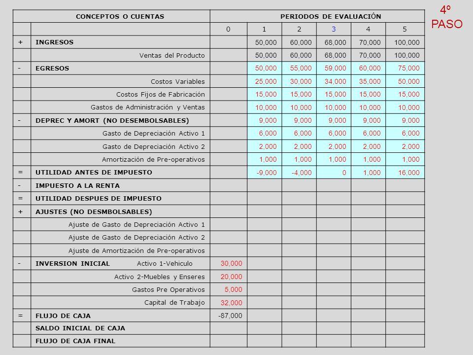 4º PASO CONCEPTOS O CUENTAS PERIODOS DE EVALUACIÓN 1 2 3 4 5 +
