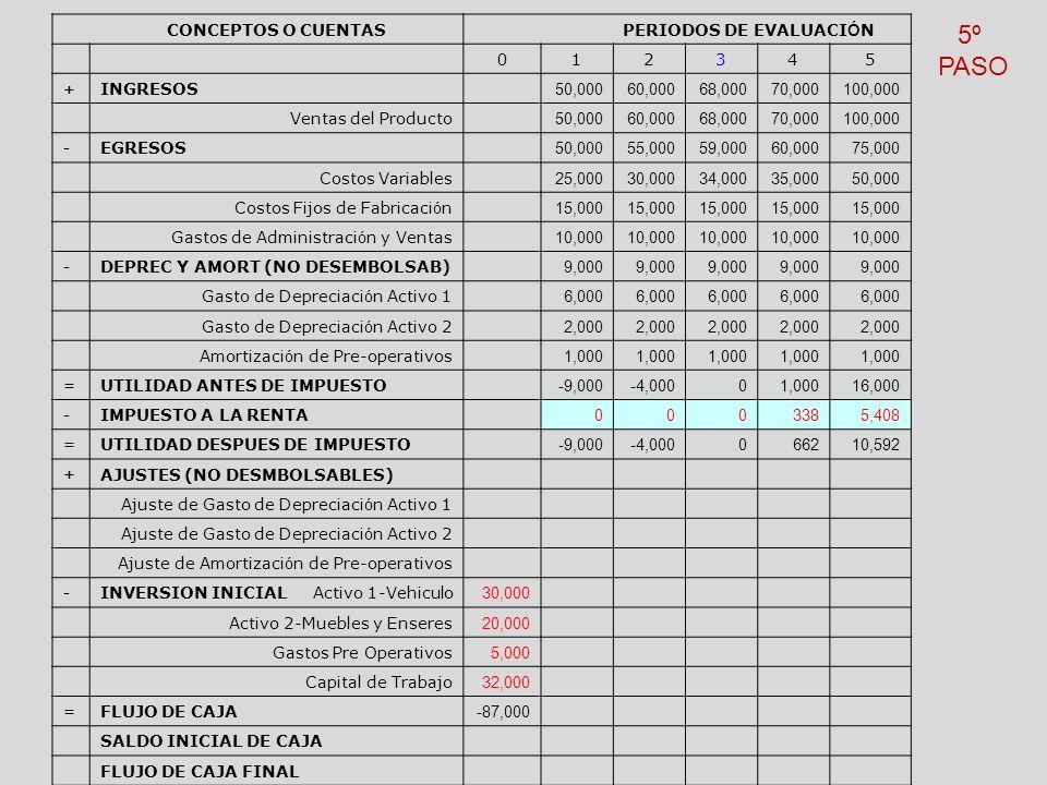 5º PASO CONCEPTOS O CUENTAS PERIODOS DE EVALUACIÓN 1 2 3 4 5 INGRESOS