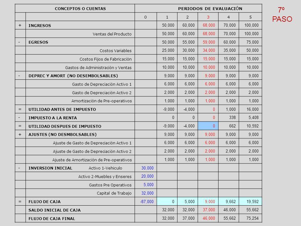 7º PASO PERIODOS DE EVALUACIÓN 1 2 3 4 5 + 50,000 60,000 68,000 70,000
