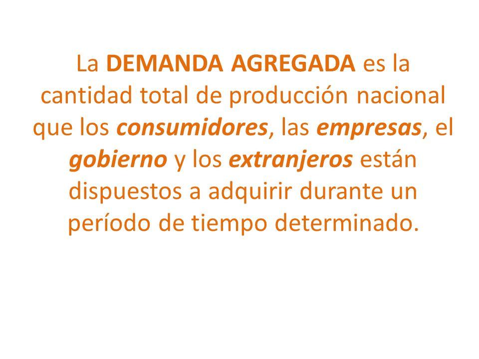 La DEMANDA AGREGADA es la cantidad total de producción nacional que los consumidores, las empresas, el gobierno y los extranjeros están dispuestos a adquirir durante un período de tiempo determinado.