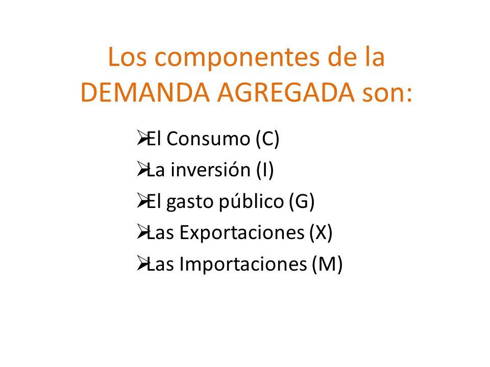 Los componentes de la DEMANDA AGREGADA son: