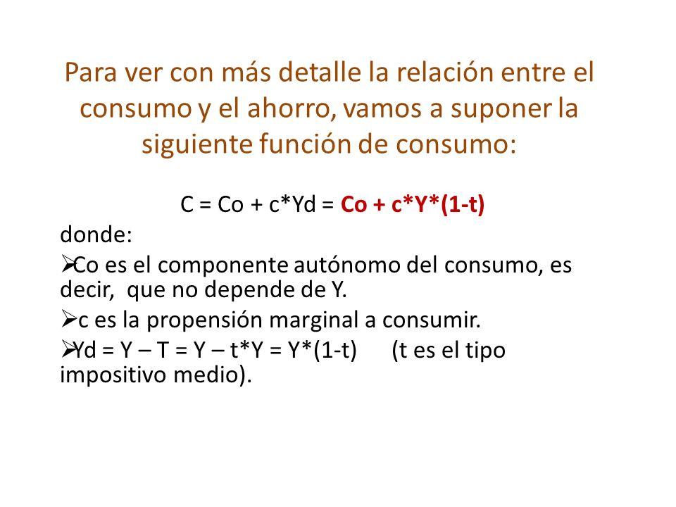 C = Co + c*Yd = Co + c*Y*(1-t)