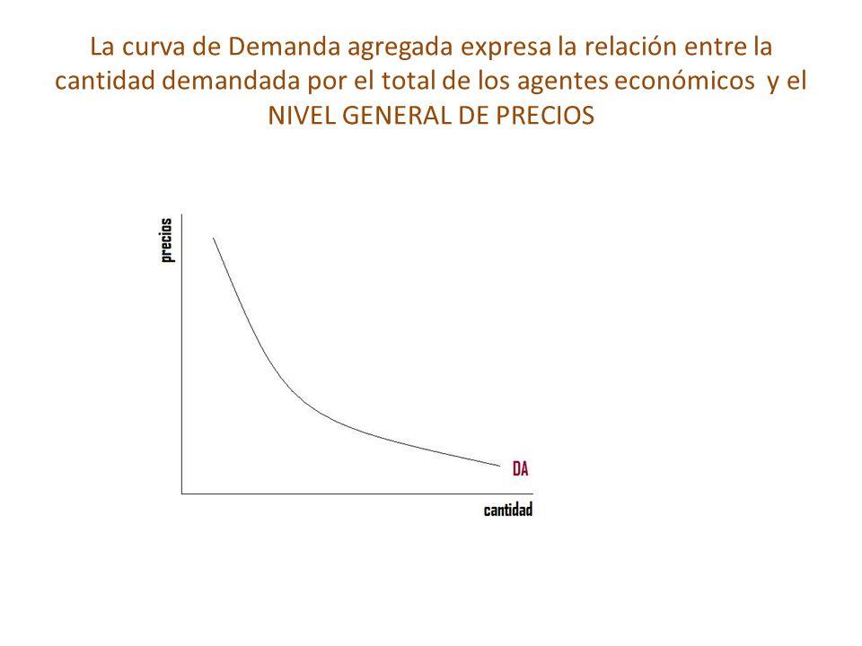 La curva de Demanda agregada expresa la relación entre la cantidad demandada por el total de los agentes económicos y el NIVEL GENERAL DE PRECIOS
