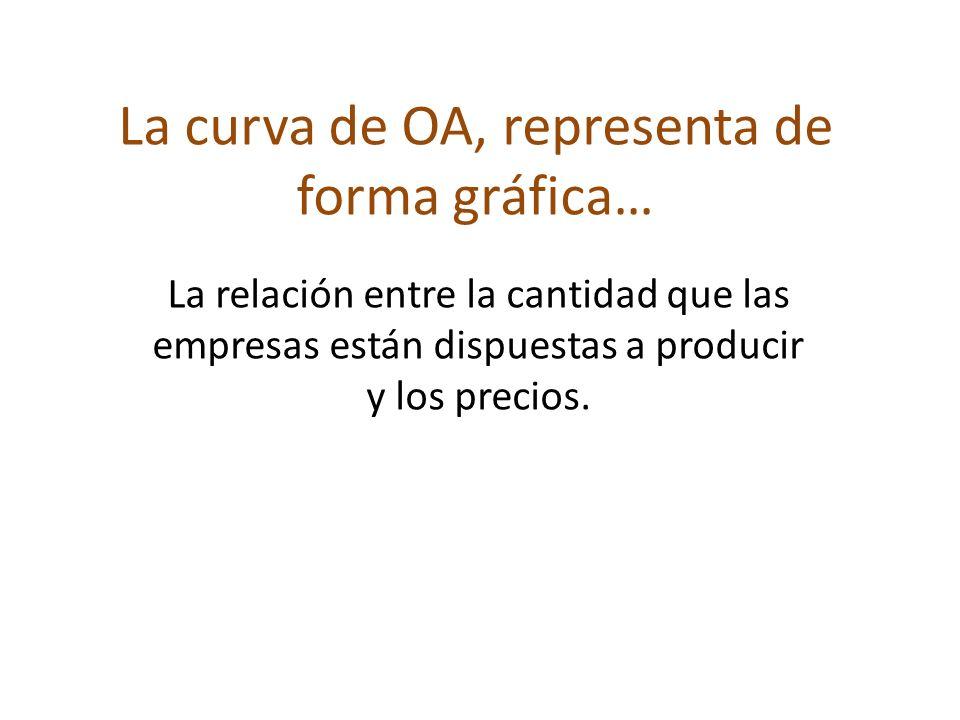 La curva de OA, representa de forma gráfica…