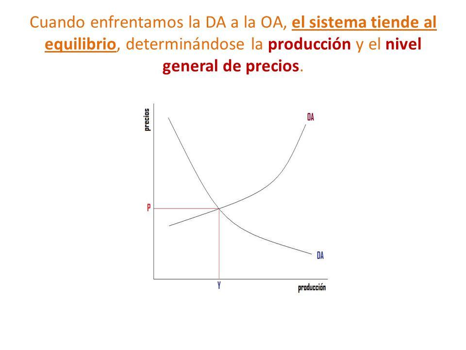 Cuando enfrentamos la DA a la OA, el sistema tiende al equilibrio, determinándose la producción y el nivel general de precios.