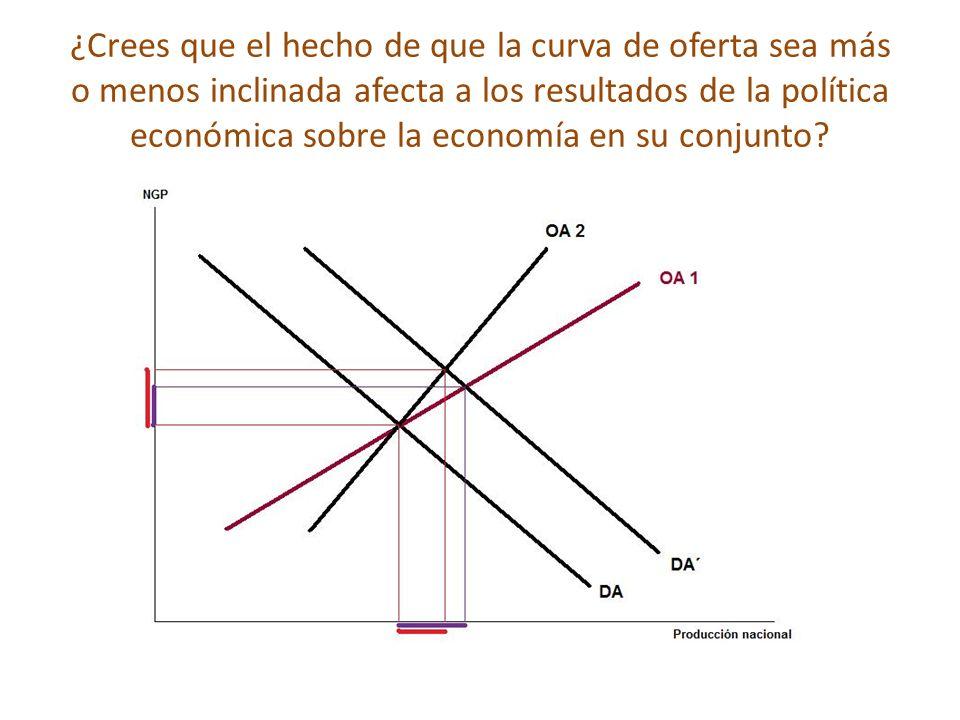 ¿Crees que el hecho de que la curva de oferta sea más o menos inclinada afecta a los resultados de la política económica sobre la economía en su conjunto