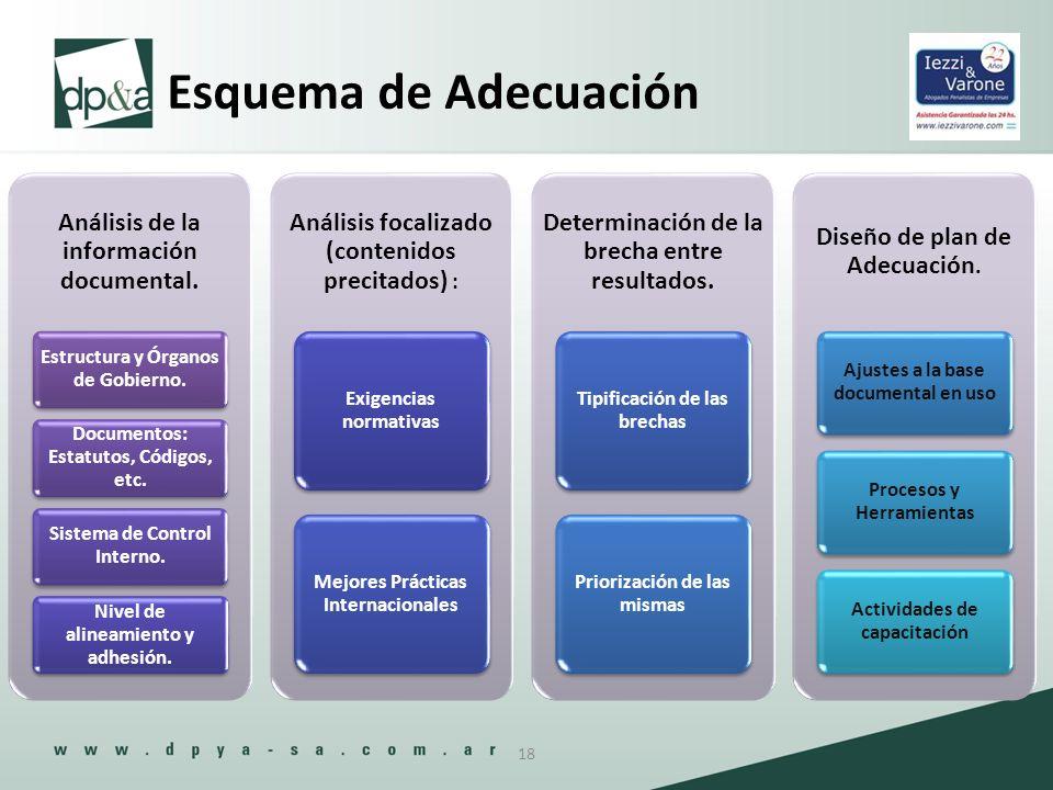 Esquema de Adecuación Análisis de la información documental.