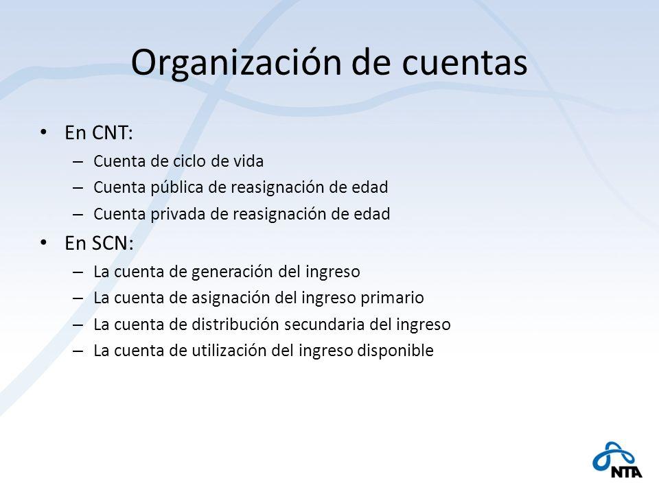 Organización de cuentas