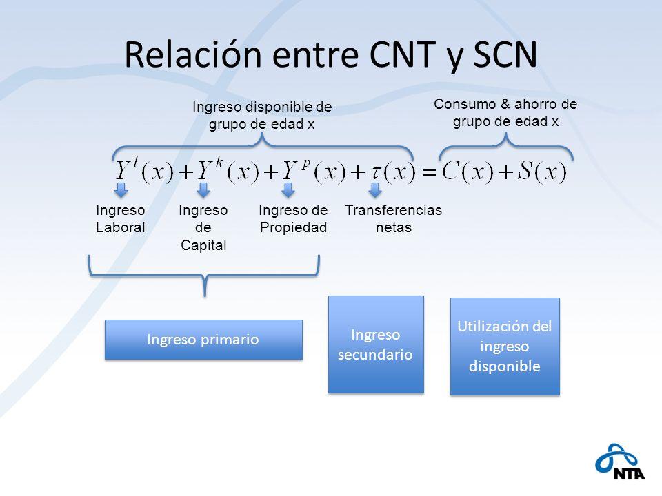 Relación entre CNT y SCN