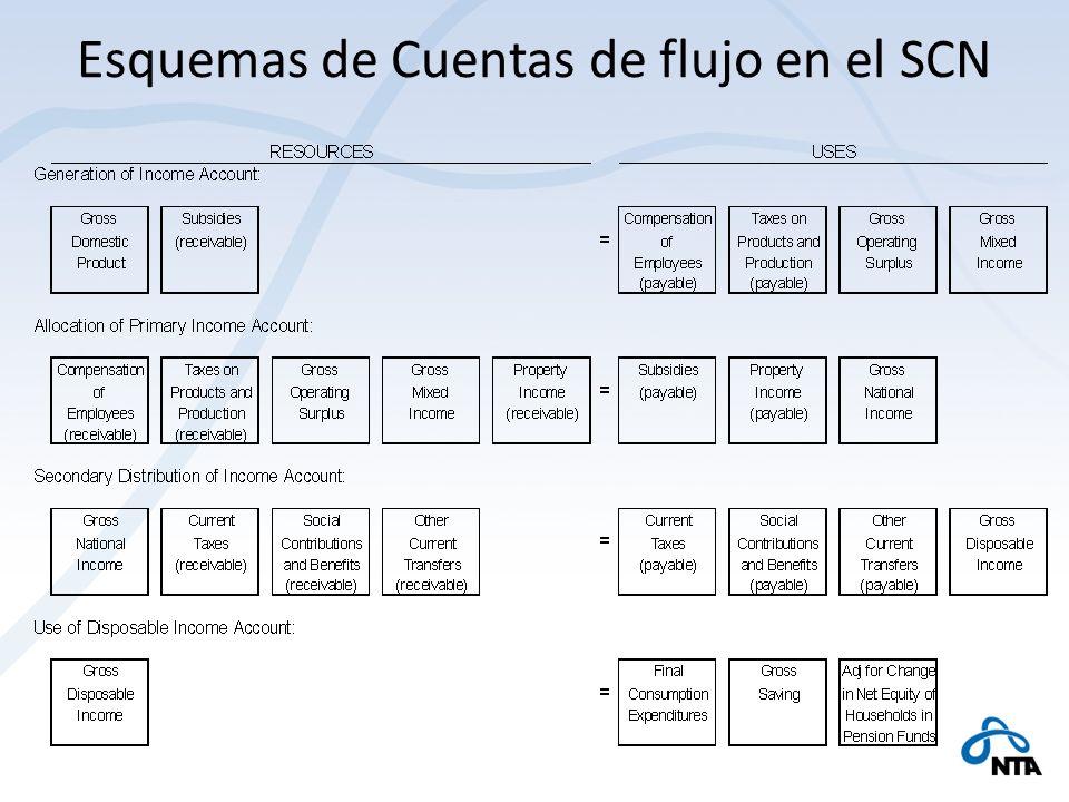 Esquemas de Cuentas de flujo en el SCN