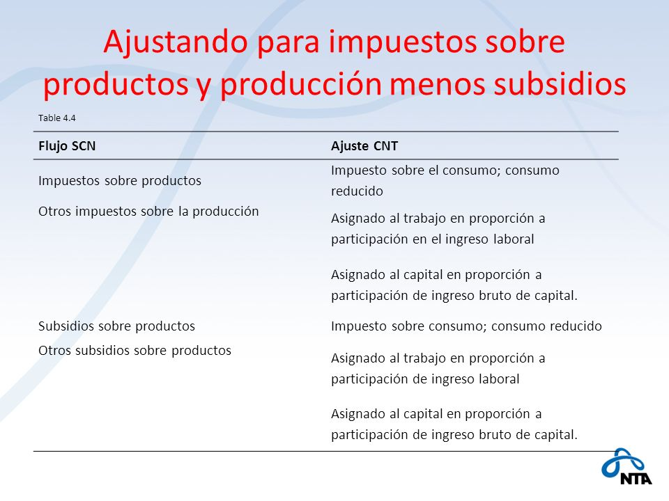 Ajustando para impuestos sobre productos y producción menos subsidios