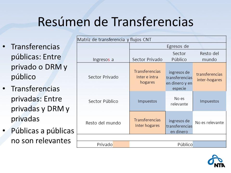Resúmen de Transferencias