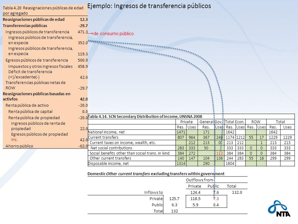 Ejemplo: Ingresos de transferencia públicos