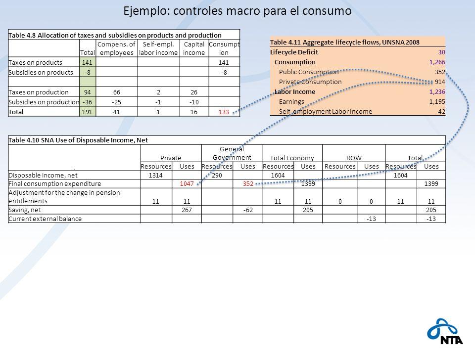 Ejemplo: controles macro para el consumo