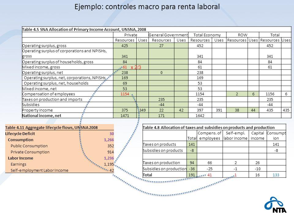 Ejemplo: controles macro para renta laboral
