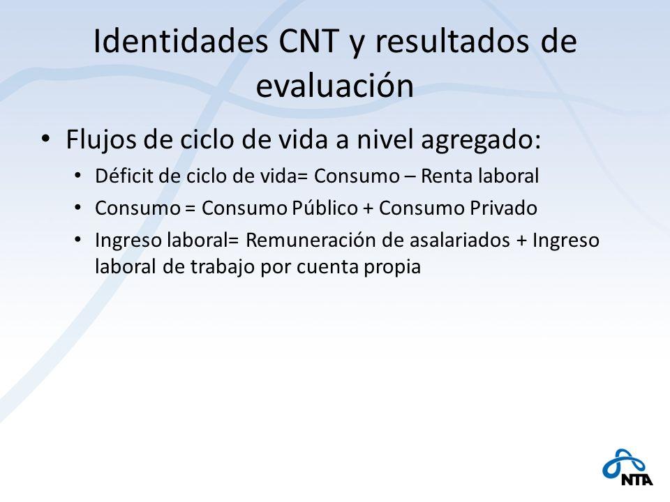 Identidades CNT y resultados de evaluación