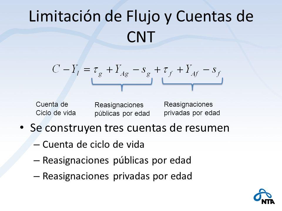 Limitación de Flujo y Cuentas de CNT