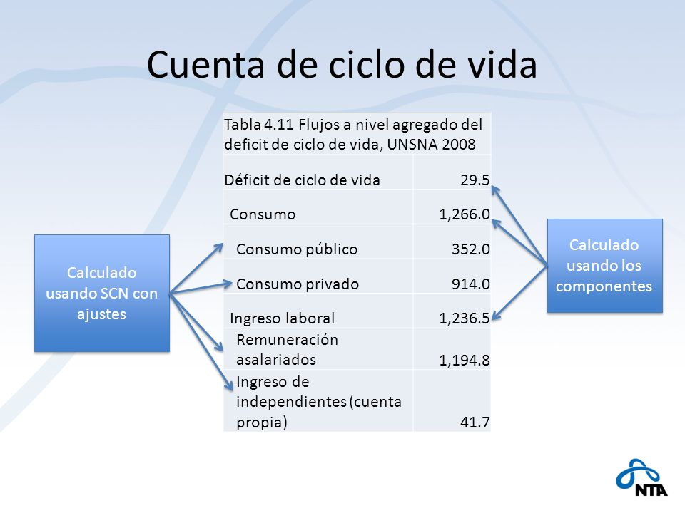Cuenta de ciclo de vida Tabla 4.11 Flujos a nivel agregado del deficit de ciclo de vida, UNSNA 2008.