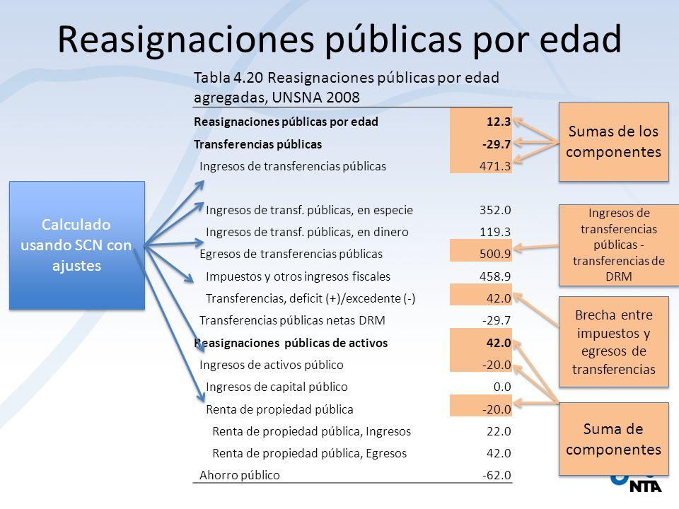 Reasignaciones públicas por edad