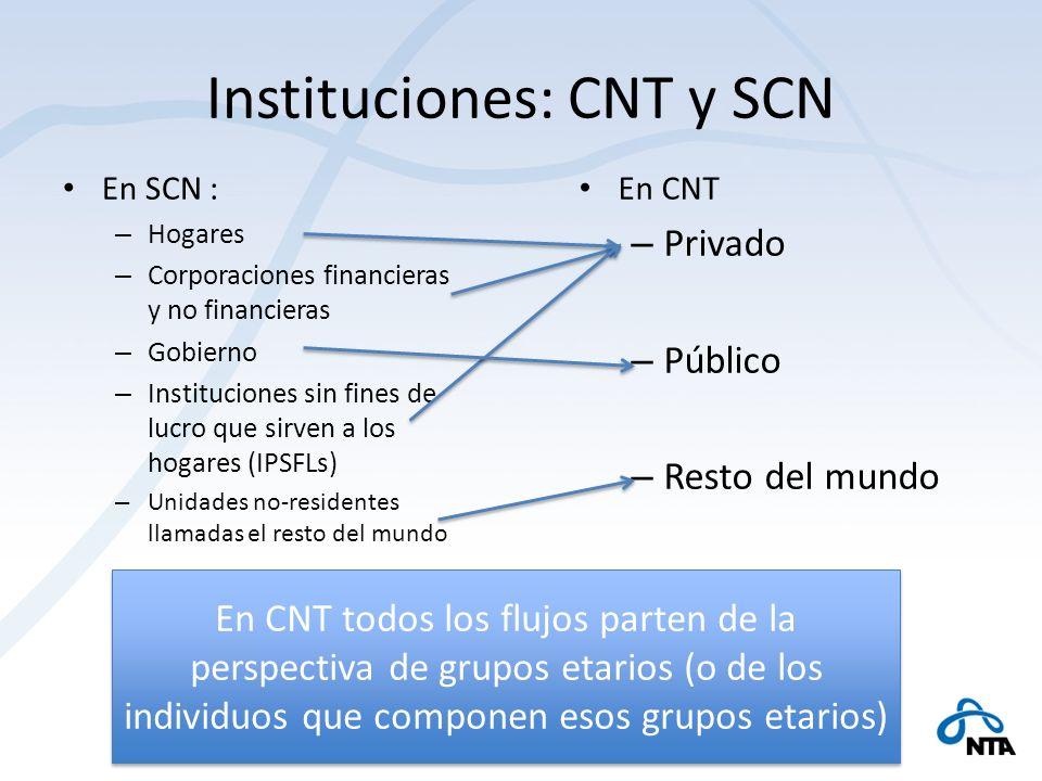 Instituciones: CNT y SCN