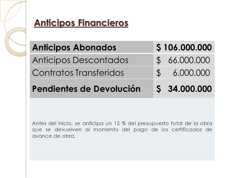 Anticipos Financieros
