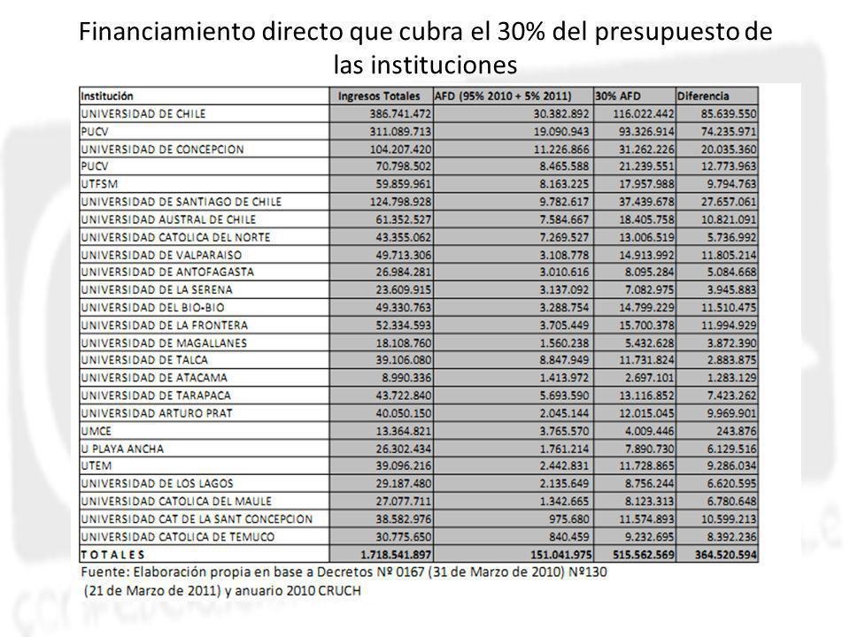 Financiamiento directo que cubra el 30% del presupuesto de las instituciones