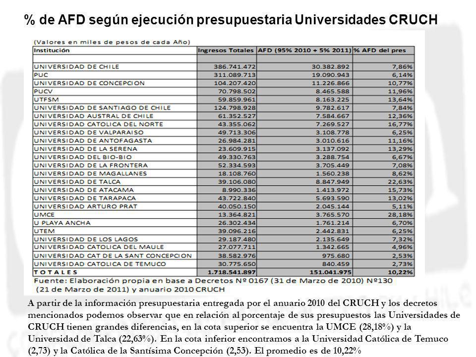 Esquema % de AFD según ejecución presupuestaria Universidades CRUCH