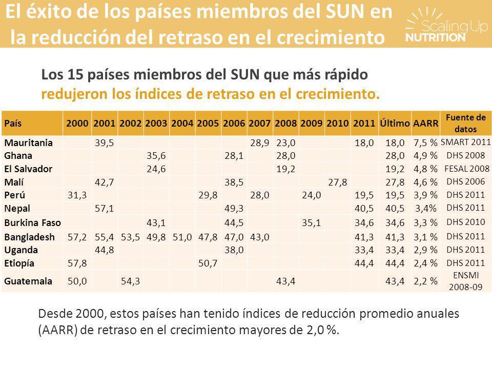 El éxito de los países miembros del SUN en