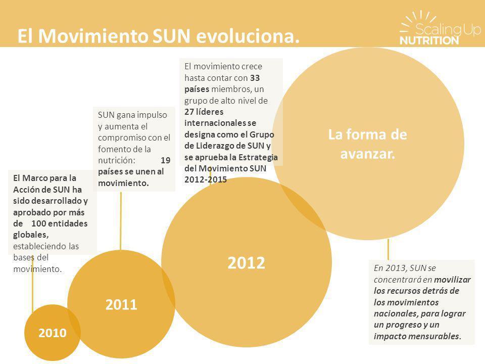 El Movimiento SUN evoluciona.