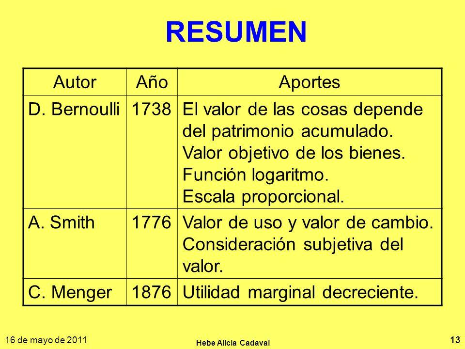 RESUMEN Autor Año Aportes D. Bernoulli 1738