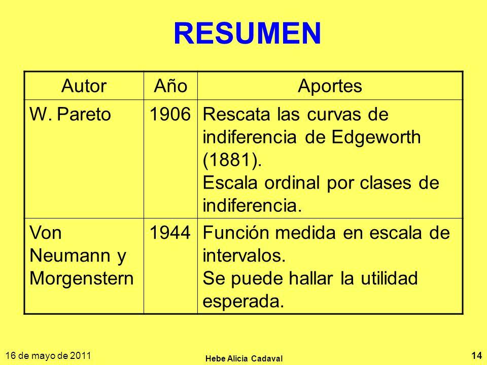 RESUMEN Autor Año Aportes W. Pareto 1906