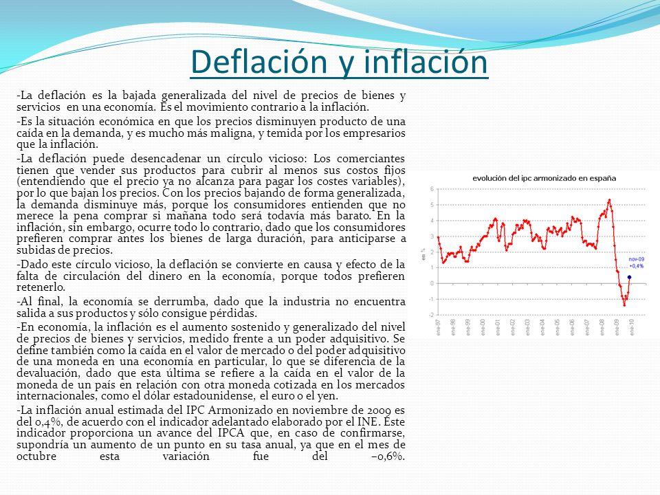 Deflación y inflación