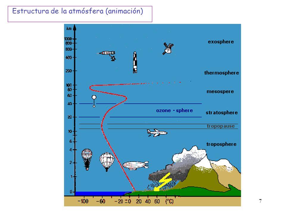 Estructura de la atmósfera (animación)