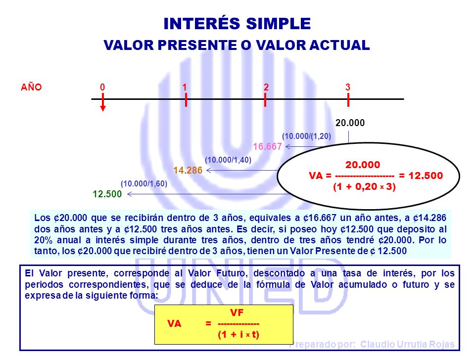 INTERÉS SIMPLE VALOR PRESENTE O VALOR ACTUAL AÑO 0 1 2 3 20.000 16.667
