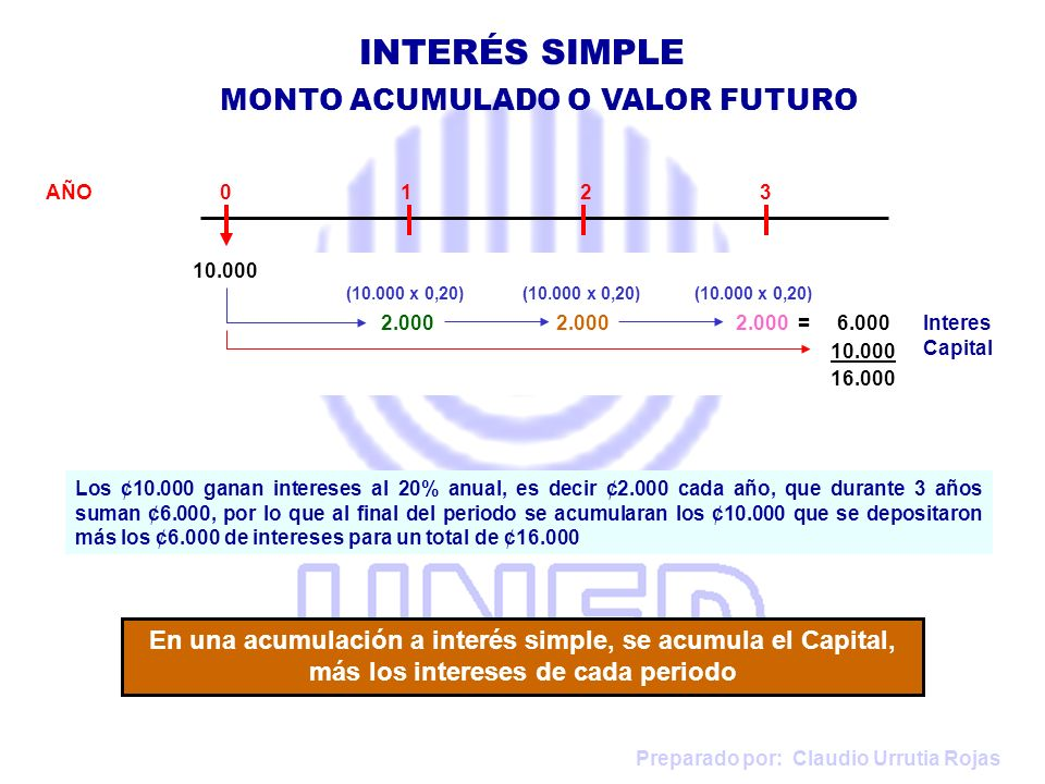 INTERÉS SIMPLE MONTO ACUMULADO O VALOR FUTURO