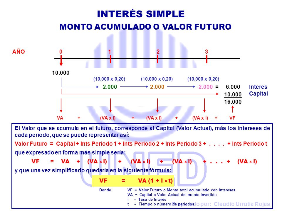 INTERÉS SIMPLE MONTO ACUMULADO O VALOR FUTURO AÑO 0 1 2 3 10.000